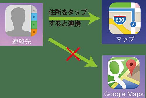 GoogleMap連携注意点イメージ