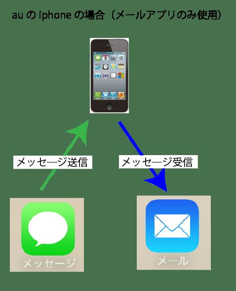au_iphone_ちょっと困ったメール図01