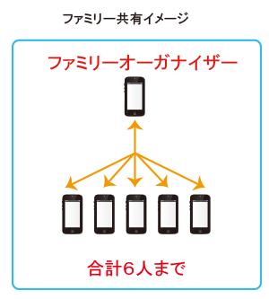 ファミリー共有イメージ図