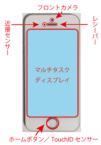 iphone5S_正面各部名称