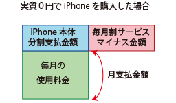 iPhone本体を実質0円で購入した場合の毎月の支払イメージ