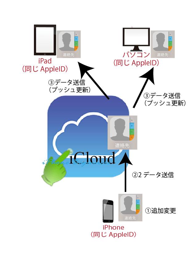 iCloud連絡先同期の仕組み