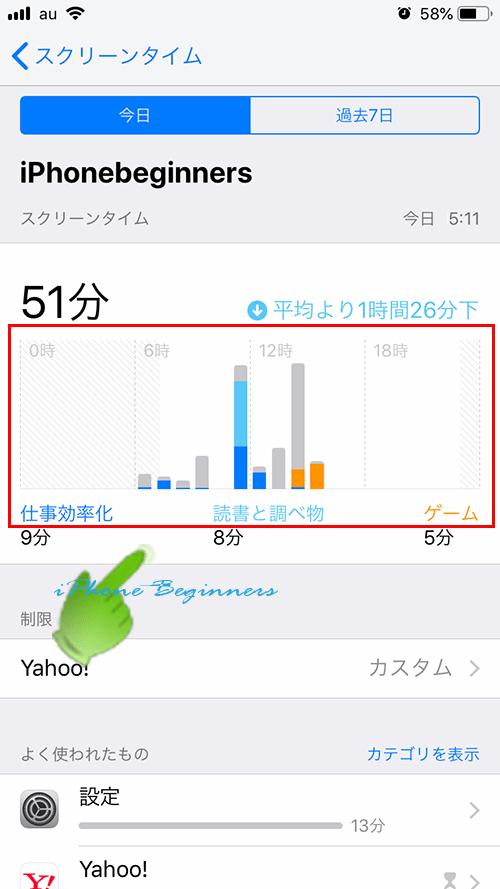 スクリーンタイムレポート_時間帯別のカテゴリー別の使用時間