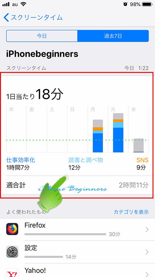 スクリーンタイムレポート過去7日_iPhone使用時間グラフ